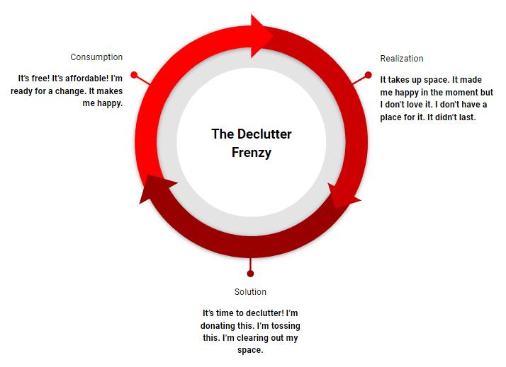 DeclutterFrenzy